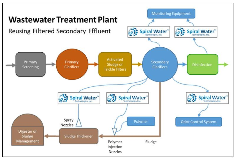 Wastewater Treatment Reusing Filtered Secondary Effluent